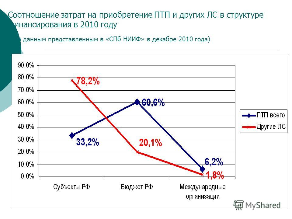 Соотношение затрат на приобретение ПТП и других ЛС в структуре финансирования в 2010 году ( по данным представленным в «СПб НИИФ» в декабре 2010 года)