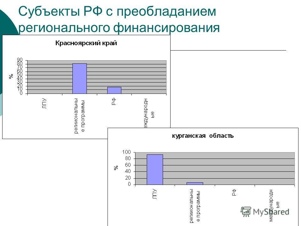 Субъекты РФ с преобладанием регионального финансирования