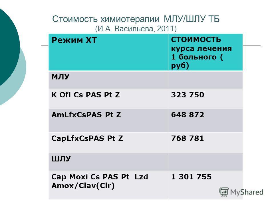 Стоимость химиотерапии МЛУ/ШЛУ ТБ (И.А. Васильева, 2011) Режим ХТ СТОИМОСТЬ курса лечения 1 больного ( руб) МЛУ K Ofl Cs PAS Pt Z323 750 AmLfxCsPAS Pt Z648 872 CapLfxCsPAS Pt Z768 781 ШЛУ Cap Moxi Cs PAS Pt Lzd Amox/Clav(Clr) 1 301 755