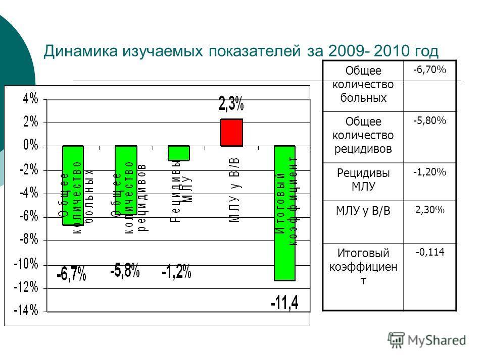 Динамика изучаемых показателей за 2009- 2010 год Общее количество больных -6,70% Общее количество рецидивов -5,80% Рецидивы МЛУ -1,20% МЛУ у В/В 2,30% Итоговый коэффициен т -0,114