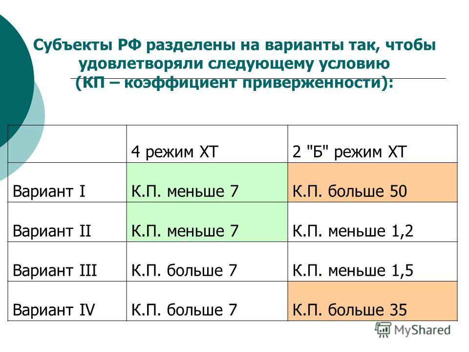 Субъекты РФ разделены на варианты так, чтобы удовлетворяли следующему условию (КП – коэффициент приверженности): 4 режим ХТ2