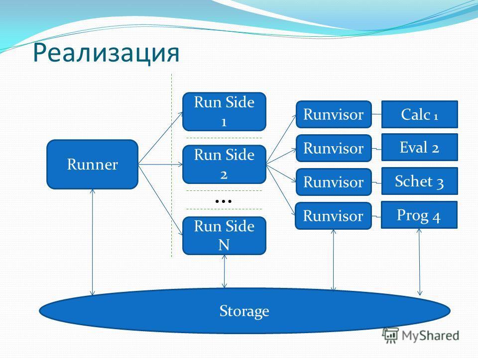 Реализация Runner Run Side 1 Run Side 2 Run Side N … Runvisor Calc 1 Eval 2 Schet 3 Runvisor Prog 4 Storage