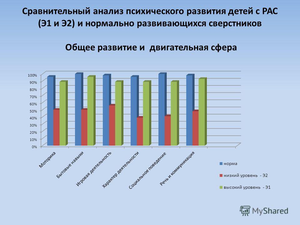 Сравнительный анализ психического развития детей с РАС (Э1 и Э2) и нормально развивающихся сверстников Общее развитие и двигательная сфера