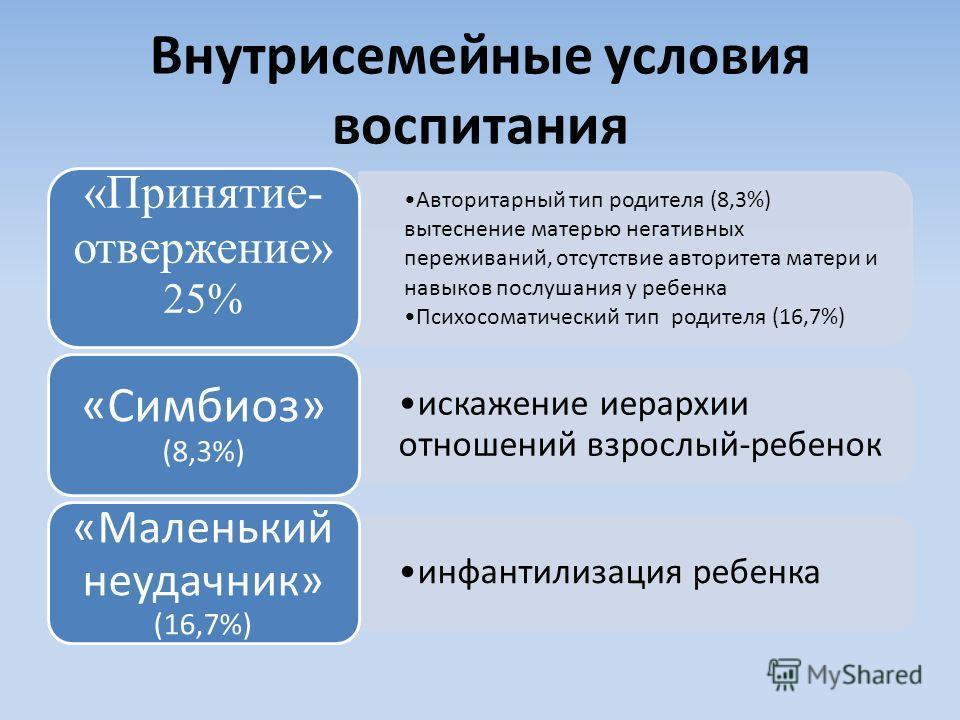 Внутрисемейные условия воспитания Авторитарный тип родителя (8,3%) вытеснение матерью негативных переживаний, отсутствие авторитета матери и навыков послушания у ребенка Психосоматический тип родителя (16,7%) «Принятие- отвержение» 25% искажение иера
