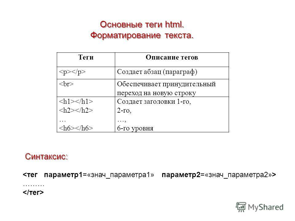 ТегиОписание тегов Создает абзац (параграф) Обеспечивает принудительный переход на новую строку … Создает заголовки 1-го, 2-го, …, 6-го уровня Основные теги html. Форматирование текста. Синтаксис: ………