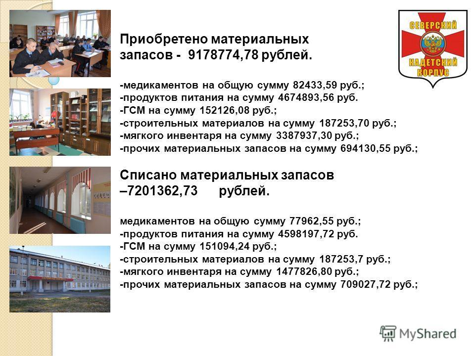 Приобретено материальных запасов - 9178774,78 рублей. -медикаментов на общую сумму 82433,59 руб.; -продуктов питания на сумму 4674893,56 руб. -ГСМ на сумму 152126,08 руб.; -строительных материалов на сумму 187253,70 руб.; -мягкого инвентаря на сумму