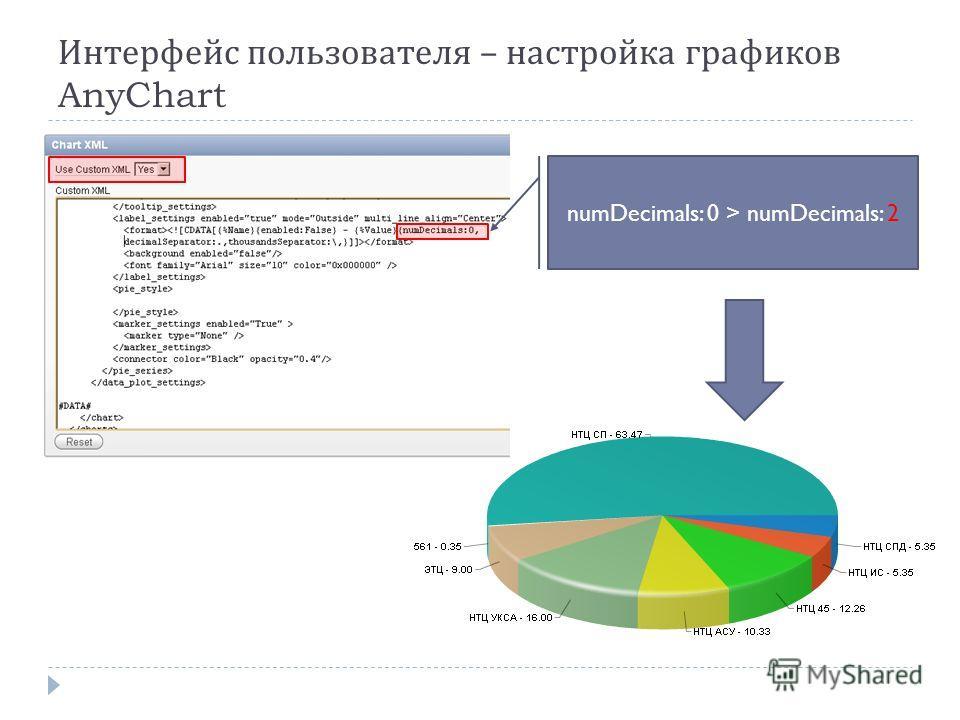 Интерфейс пользователя – настройка графиков AnyChart numDecimals: 0 > numDecimals: 2