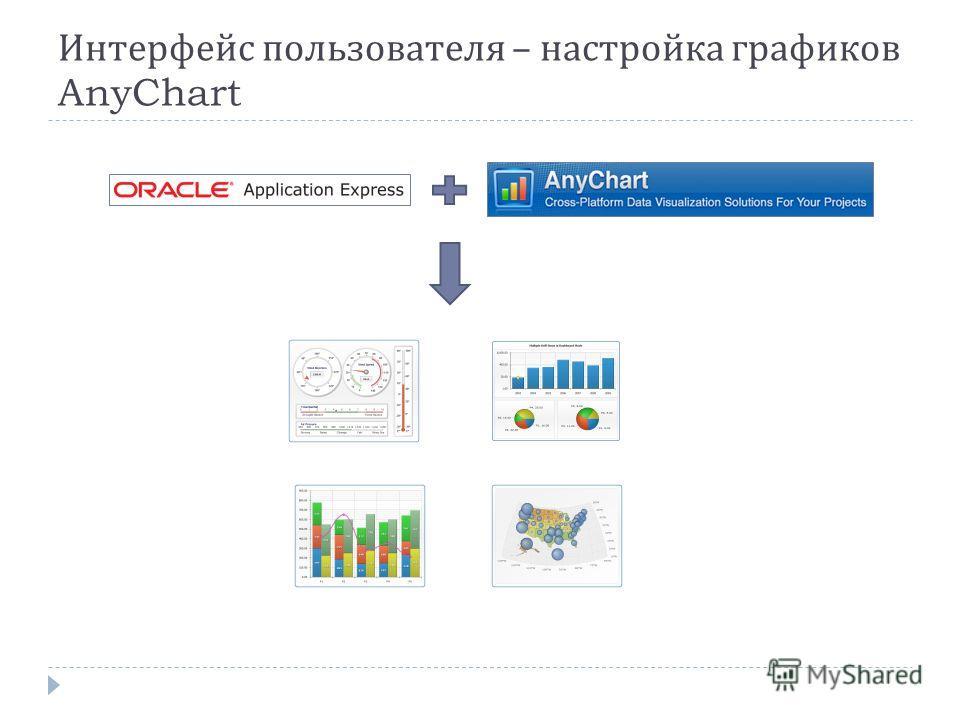 Интерфейс пользователя – настройка графиков AnyChart