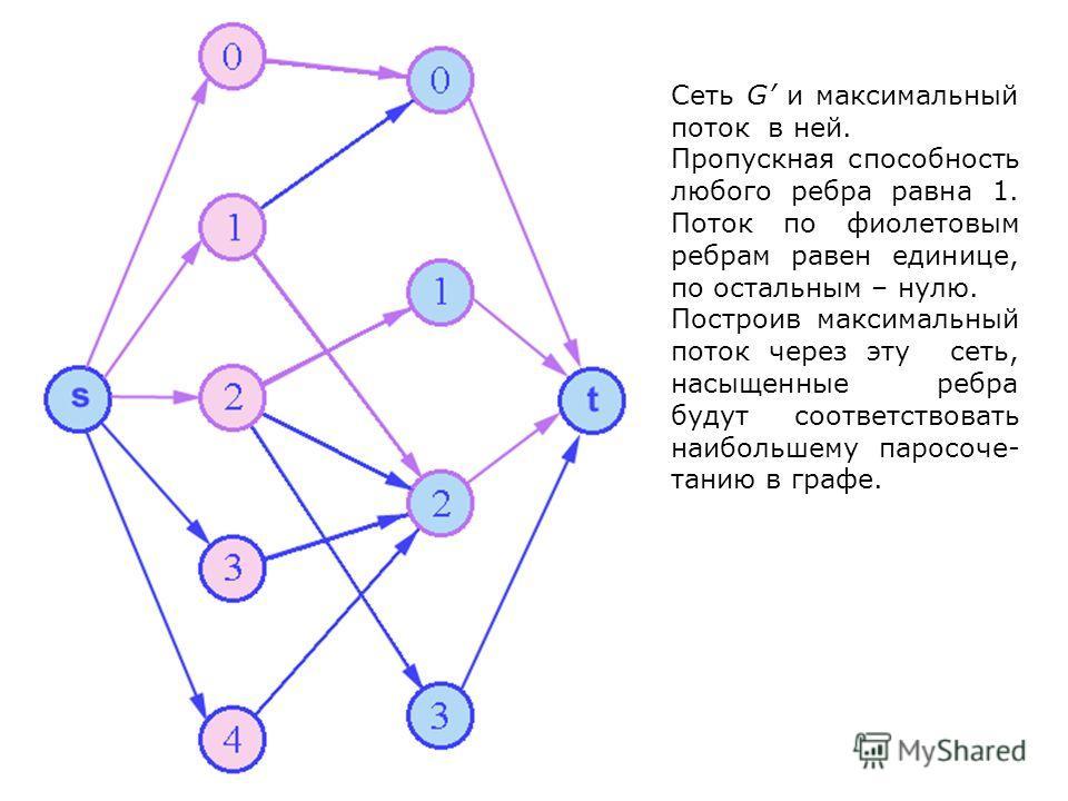 Сеть G и максимальный поток в ней. Пропускная способность любого ребра равна 1. Поток по фиолетовым ребрам равен единице, по остальным – нулю. Построив максимальный поток через эту сеть, насыщенные ребра будут соответствовать наибольшему паросоче- та