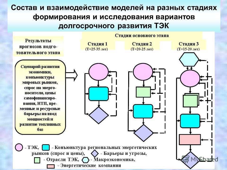 Состав и взаимодействие моделей на разных стадиях формирования и исследования вариантов долгосрочного развития ТЭК - ТЭК, - Конъюнктура региональных энергетических рынков (спрос и цены), - Барьеры и угрозы, - Отрасли ТЭК, - Макроэкономика, - Энергети