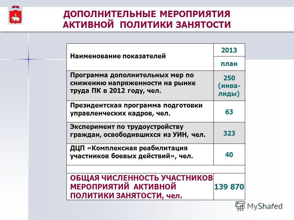 4 Наименование показателей 2013 план Программа дополнительных мер по снижению напряженности на рынке труда ПК в 2012 году, чел. 250 (инва- лиды) Президентская программа подготовки управленческих кадров, чел. 63 Эксперимент по трудоустройству граждан,