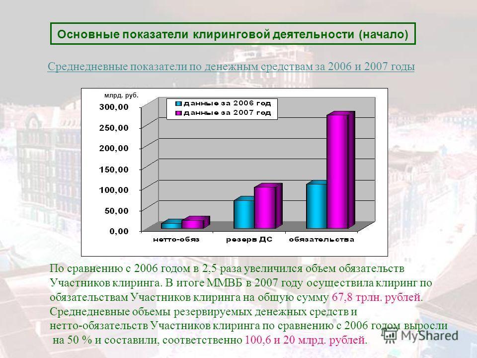 Основные показатели клиринговой деятельности (начало) млрд. руб. Среднедневные показатели по денежным средствам за 2006 и 2007 годы По сравнению с 2006 годом в 2,5 раза увеличился объем обязательств Участников клиринга. В итоге ММВБ в 2007 году осуще