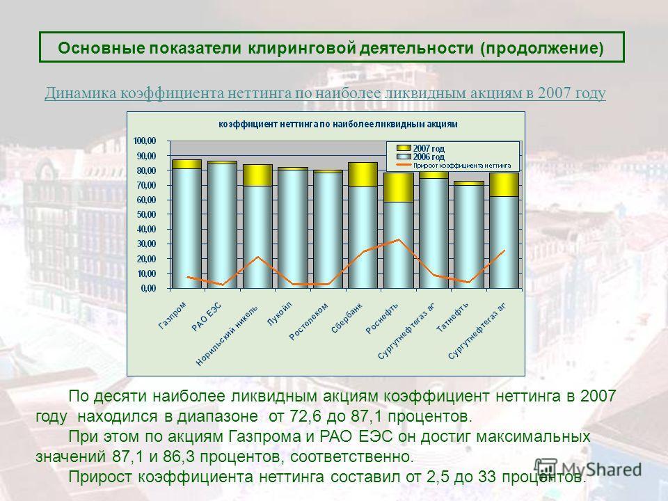 Основные показатели клиринговой деятельности (продолжение) По десяти наиболее ликвидным акциям коэффициент неттинга в 2007 году находился в диапазоне от 72,6 до 87,1 процентов. При этом по акциям Газпрома и РАО ЕЭС он достиг максимальных значений 87,