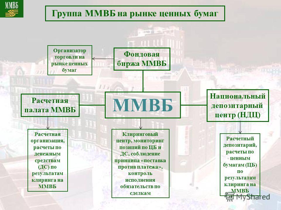 ММВБ Расчетная палата ММВБ Национальный депозитарный центр (НДЦ) Фондовая биржа ММВБ Расчетная организация, расчеты по денежным средствам (ДС) по результатам клиринга на ММВБ Расчетный депозитарий, расчеты по ценным бумагам (ЦБ) по результатам клирин