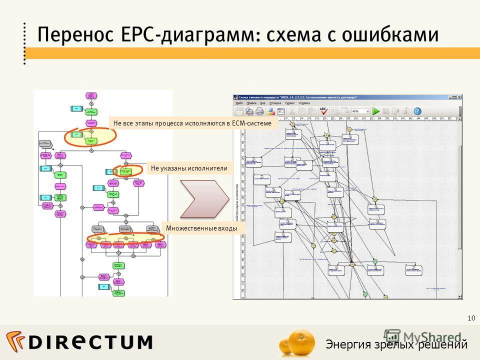 Энергия зрелых решений 10 Перенос EPC-диаграмм: схема с ошибками Множественные входы Не все этапы процесса исполняются в ECM-системе Не указаны исполнители