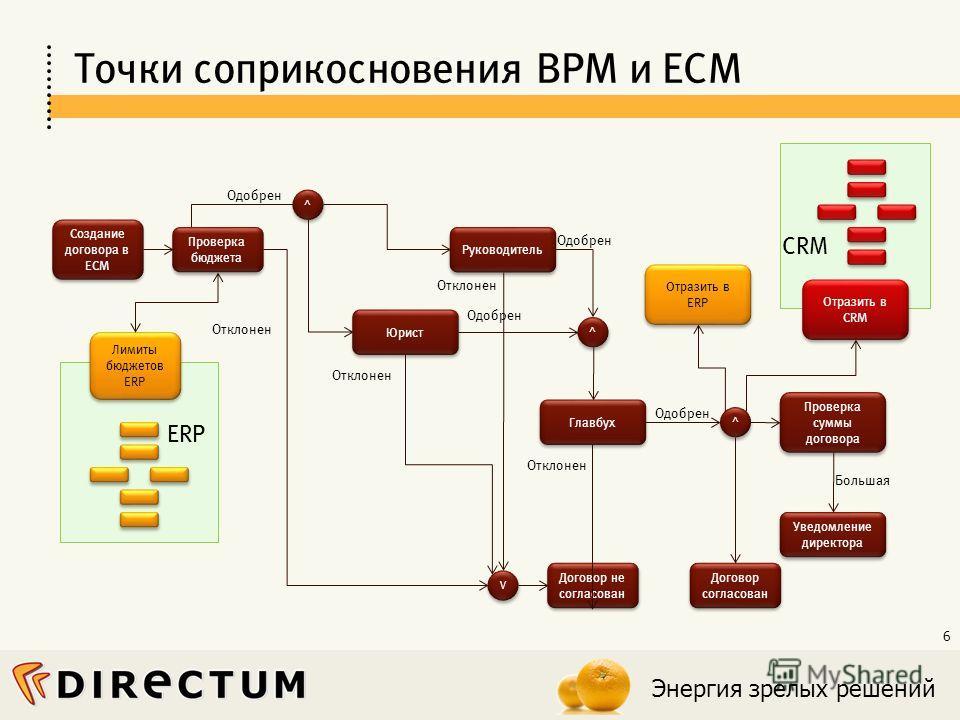 Энергия зрелых решений 6 Точки соприкосновения BPM и ECM Проверка бюджета Юрист Главбух Руководитель Создание договора в ECM Договор согласован Договор не согласован Одобрен Лимиты бюджетов ERP Отклонен ^ ^ V V Одобрен Отклонен Одобрен Отклонен Прове