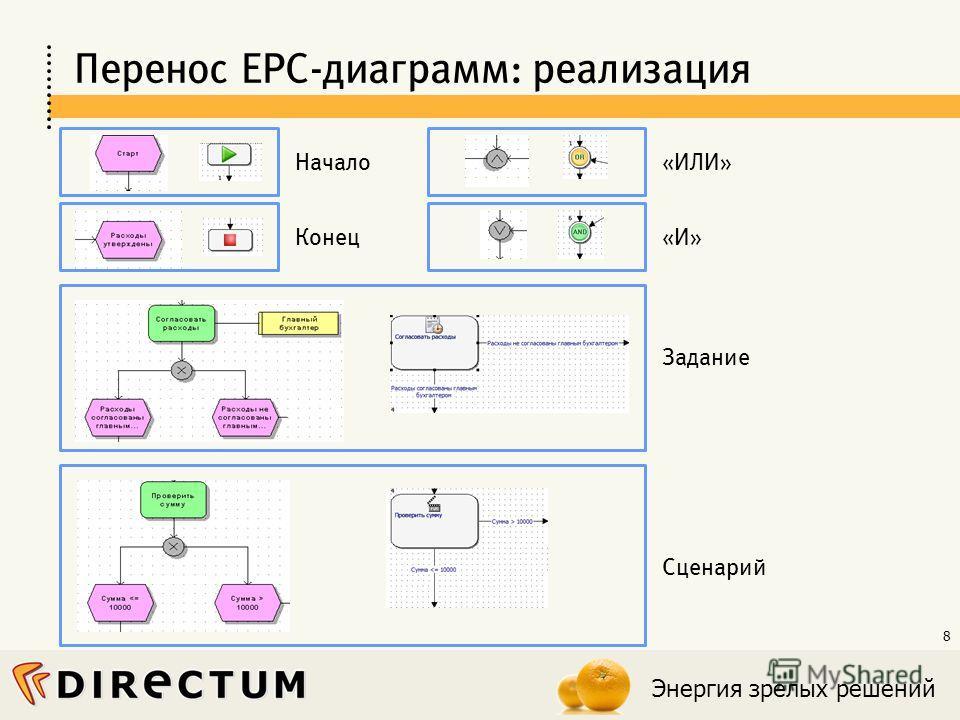 Энергия зрелых решений 8 Перенос EPC-диаграмм: реализация Задание Сценарий «ИЛИ» «И»Конец Начало