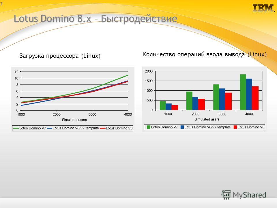 7 Lotus Domino 8.х – Быстродействие Загрузка процессора (Linux) Количество операций ввода вывода (Linux)