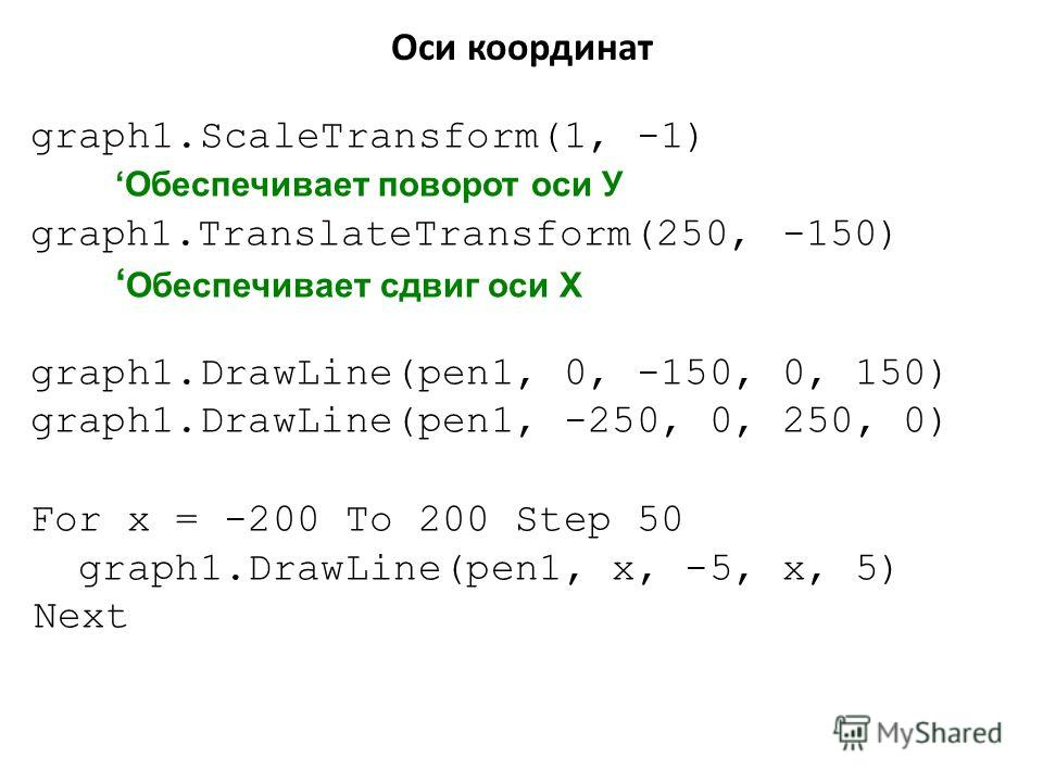 graph1.ScaleTransform(1, -1)Обеспечивает поворот оси У graph1.TranslateTransform(250, -150) Обеспечивает сдвиг оси Х graph1.DrawLine(pen1, 0, -150, 0, 150) graph1.DrawLine(pen1, -250, 0, 250, 0) For x = -200 To 200 Step 50 graph1.DrawLine(pen1, x, -5