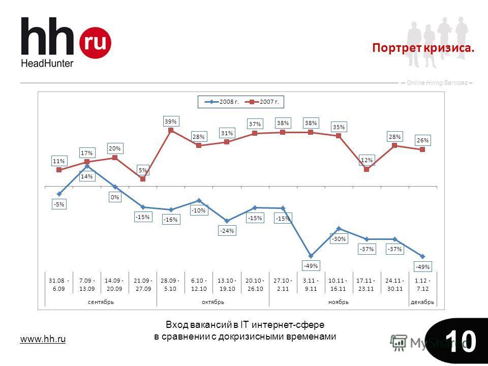 www.hh.ru Online Hiring Services 10 Портрет кризиса. Вход вакансий в IT интернет-сфере в сравнении с докризисными временами