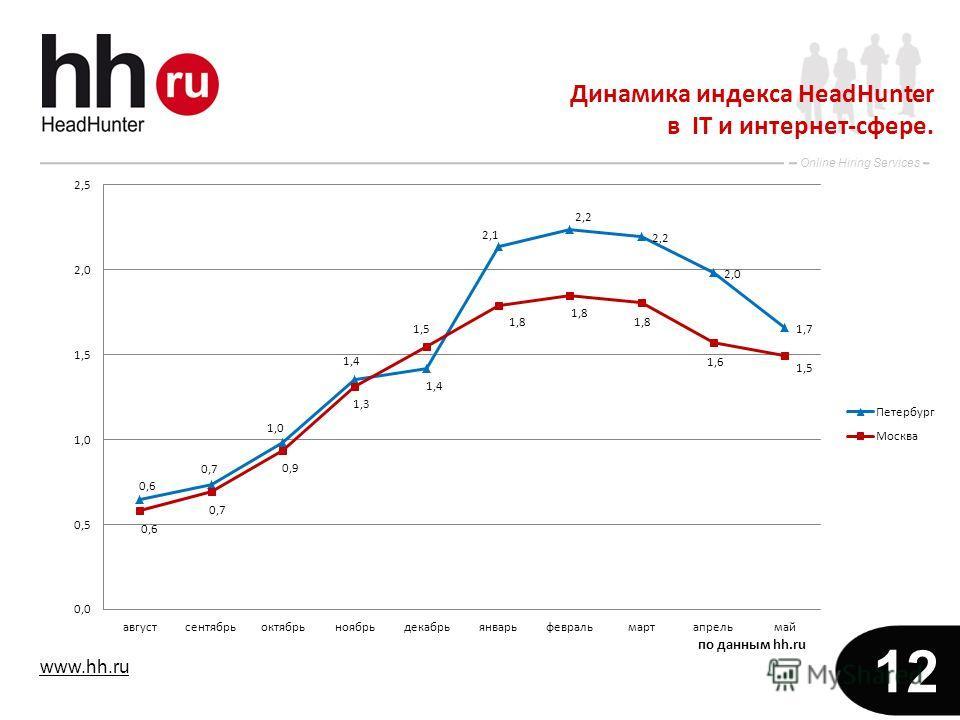 www.hh.ru Online Hiring Services 12 Динамика индекса HeadHunter в IT и интернет-сфере.