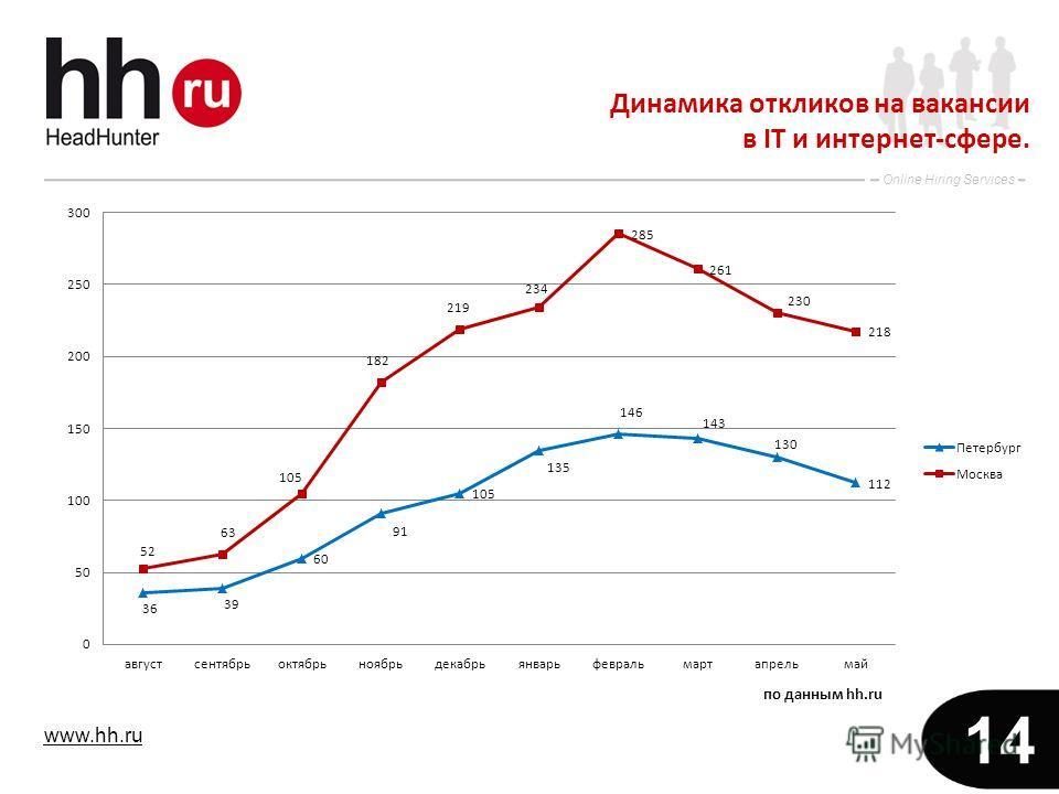 www.hh.ru Online Hiring Services 14 Динамика откликов на вакансии в IT и интернет-сфере.