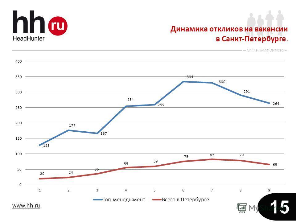 www.hh.ru Online Hiring Services 15 Динамика откликов на вакансии в Санкт-Петербурге.