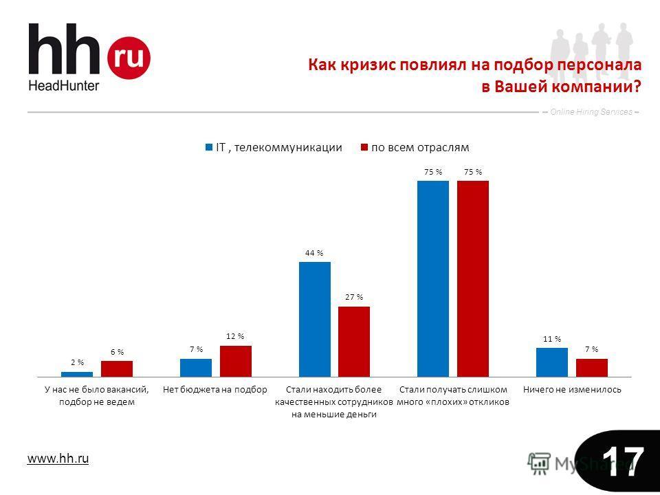 www.hh.ru Online Hiring Services 17 Как кризис повлиял на подбор персонала в Вашей компании?