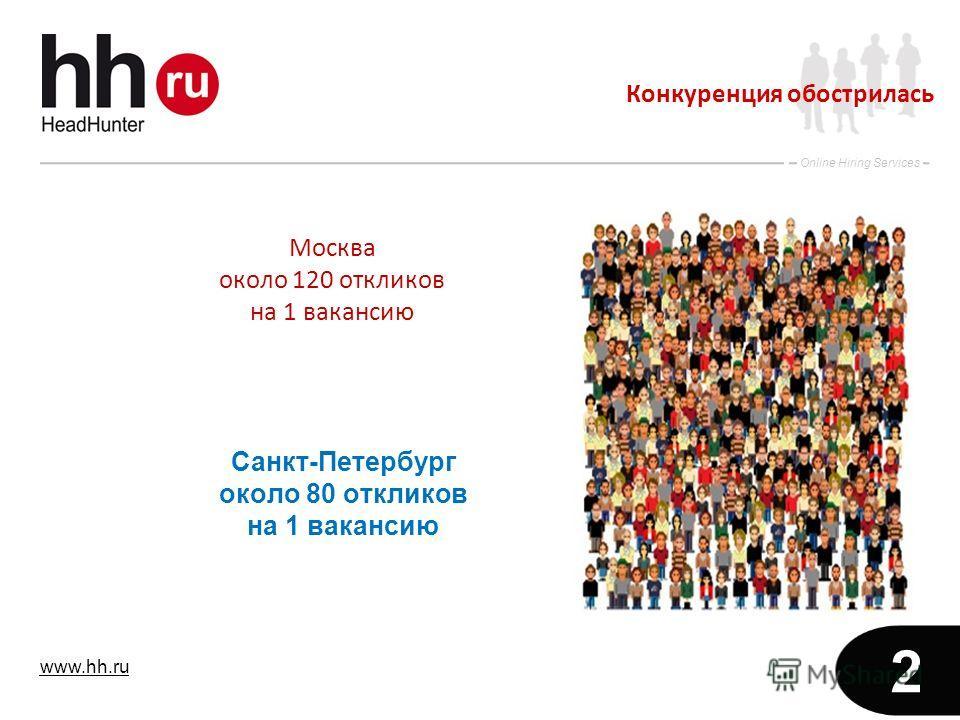 www.hh.ru Online Hiring Services 2 Москва около 120 откликов на 1 вакансию Конкуренция обострилась Санкт-Петербург около 80 откликов на 1 вакансию