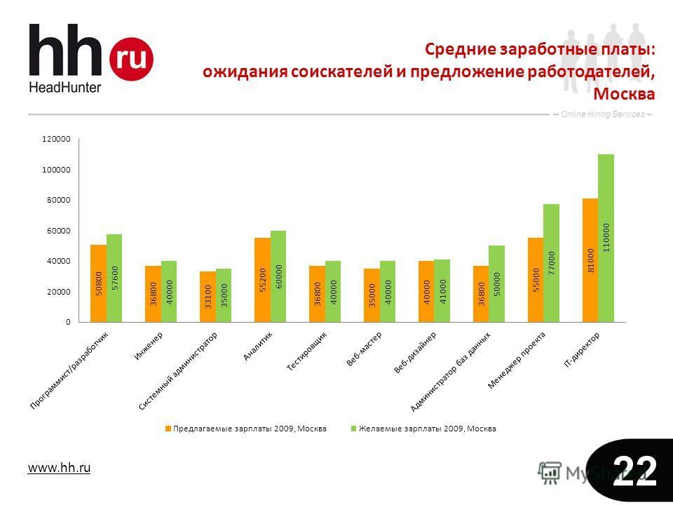 www.hh.ru Online Hiring Services 22 Средние заработные платы: ожидания соискателей и предложение работодателей, Москва