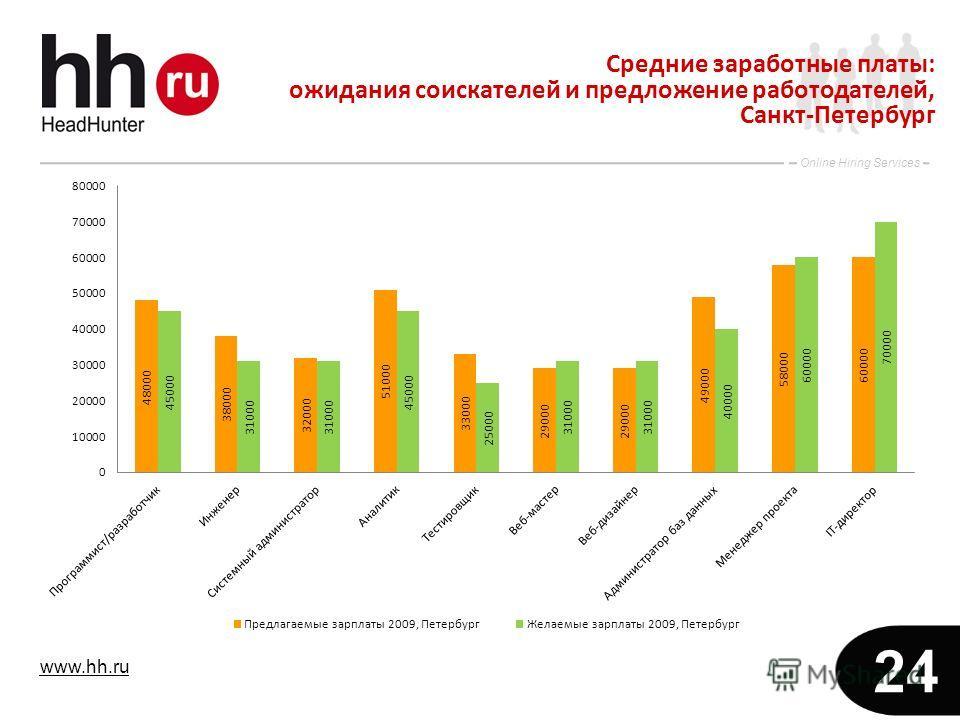 www.hh.ru Online Hiring Services 24 Средние заработные платы: ожидания соискателей и предложение работодателей, Санкт-Петербург