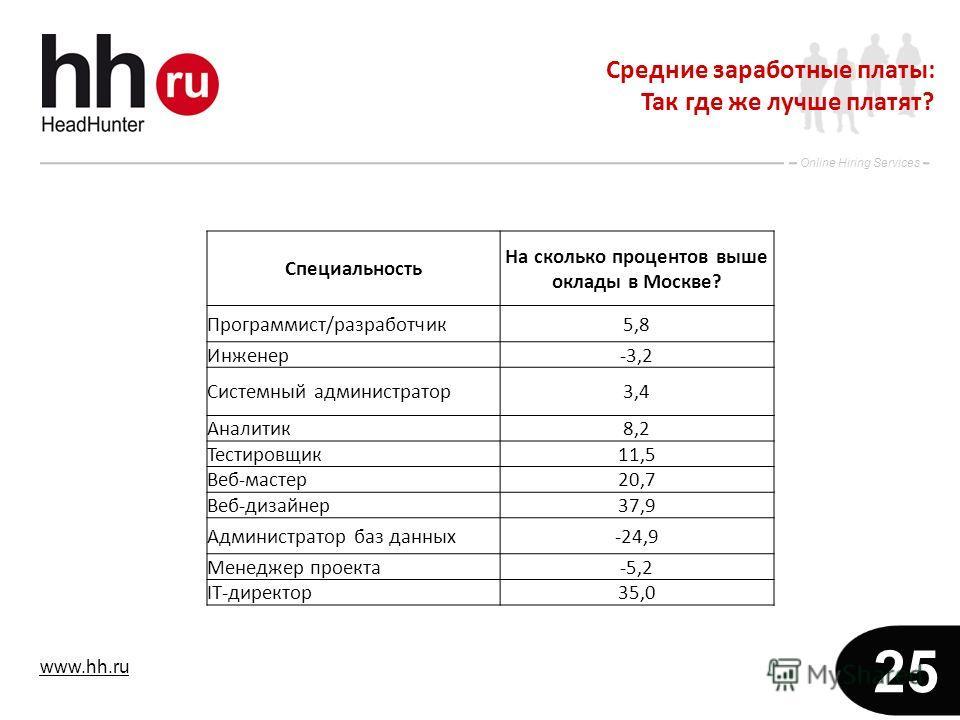 www.hh.ru Online Hiring Services 25 Средние заработные платы: Так где же лучше платят? Специальность На сколько процентов выше оклады в Москве? Программист/разработчик5,8 Инженер-3,2 Системный администратор3,4 Аналитик8,2 Тестировщик11,5 Веб-мастер20