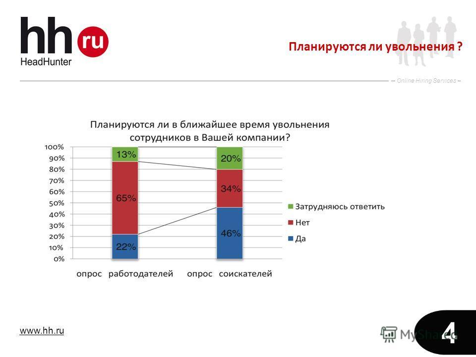 www.hh.ru Online Hiring Services 4 Планируются ли увольнения ?
