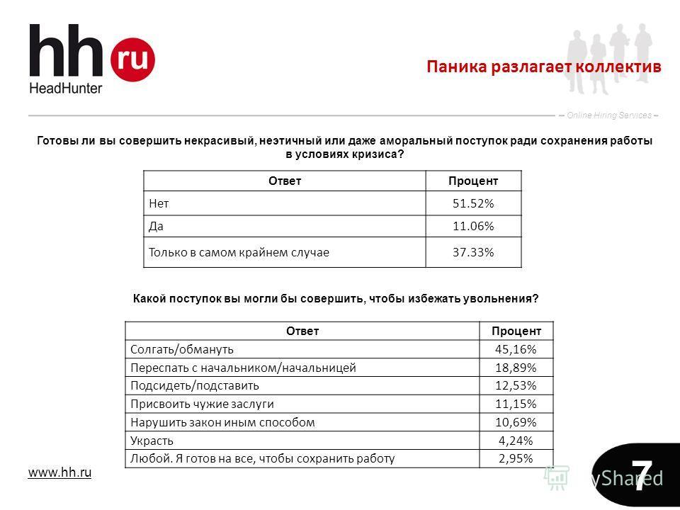 www.hh.ru Online Hiring Services 7 Паника разлагает коллектив ОтветПроцент Нет51.52% Да11.06% Только в самом крайнем случае37.33% Готовы ли вы совершить некрасивый, неэтичный или даже аморальный поступок ради сохранения работы в условиях кризиса? Отв