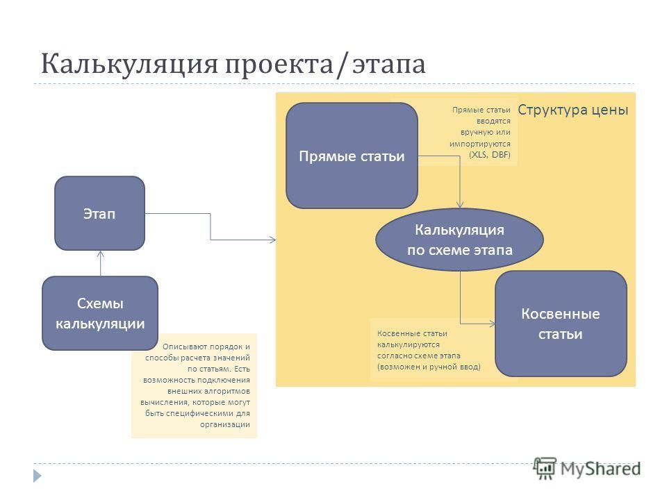 Структура цены Калькуляция проекта / этапа Этап Описывают порядок и способы расчета значений по статьям. Есть возможность подключения внешних алгоритмов вычисления, которые могут быть специфическими для организации Схемы калькуляции Прямые статьи вво