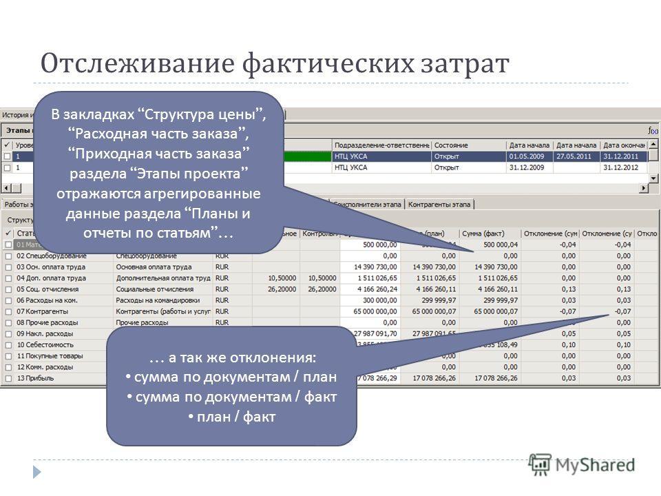 Отслеживание фактических затрат В закладках Структура цены, Расходная часть заказа, Приходная часть заказа раздела Этапы проекта отражаются агрегированные данные раздела Планы и отчеты по статьям … … а так же отклонения : сумма по документам / план с