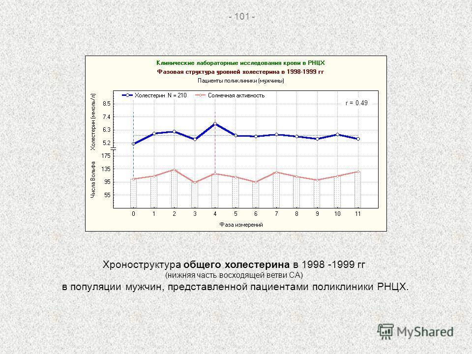 - 101 - r = 0.49 Хроноструктура общего холестерина в 1998 -1999 гг (нижняя часть восходящей ветви СА) в популяции мужчин, представленной пациентами поликлиники РНЦХ.