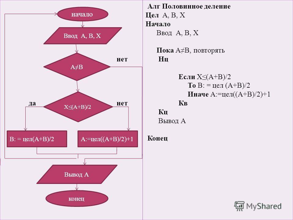 нет да нет Алг Половинное деление Цел А, В, Х Начало Ввод А, В, Х Пока АВ, повторять Нц Если Х(А+В)/2 То В: = цел (А+В)/2 Иначе А:=цел((А+В)/2)+1 Кв Кц Вывод А Конец начало конец Ввод А, В, Х АВ Х(А+В)/2 В: = цел(А+В)/2А:=цел((А+В)/2)+1 Вывод А