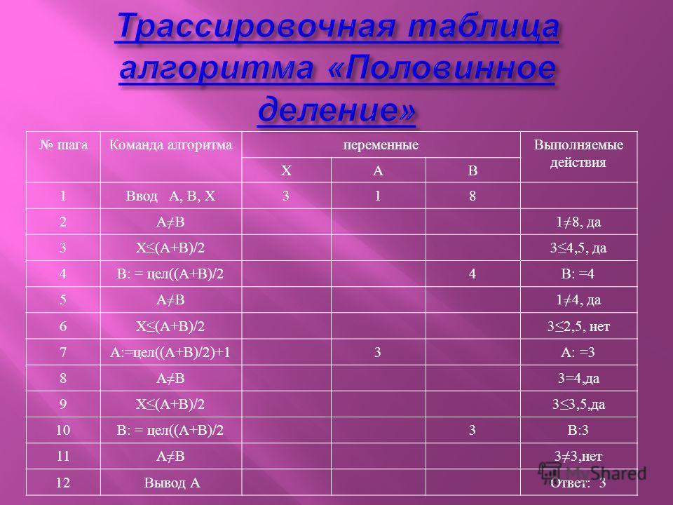 шагаКоманда алгоритмапеременныеВыполняемые действия ХАВ 1Ввод А, В, Х318 2АВ18, да 3Х(А+В)/234,5, да 4В: = цел((А+В)/24В: =4 5АВ14, да 6Х(А+В)/232,5, нет 7А:=цел((А+В)/2)+13А: =3 8АВ3=4,да 9Х(А+В)/233,5,да 10В: = цел((А+В)/23В:3 11АВ33,нет 12 Вывод А