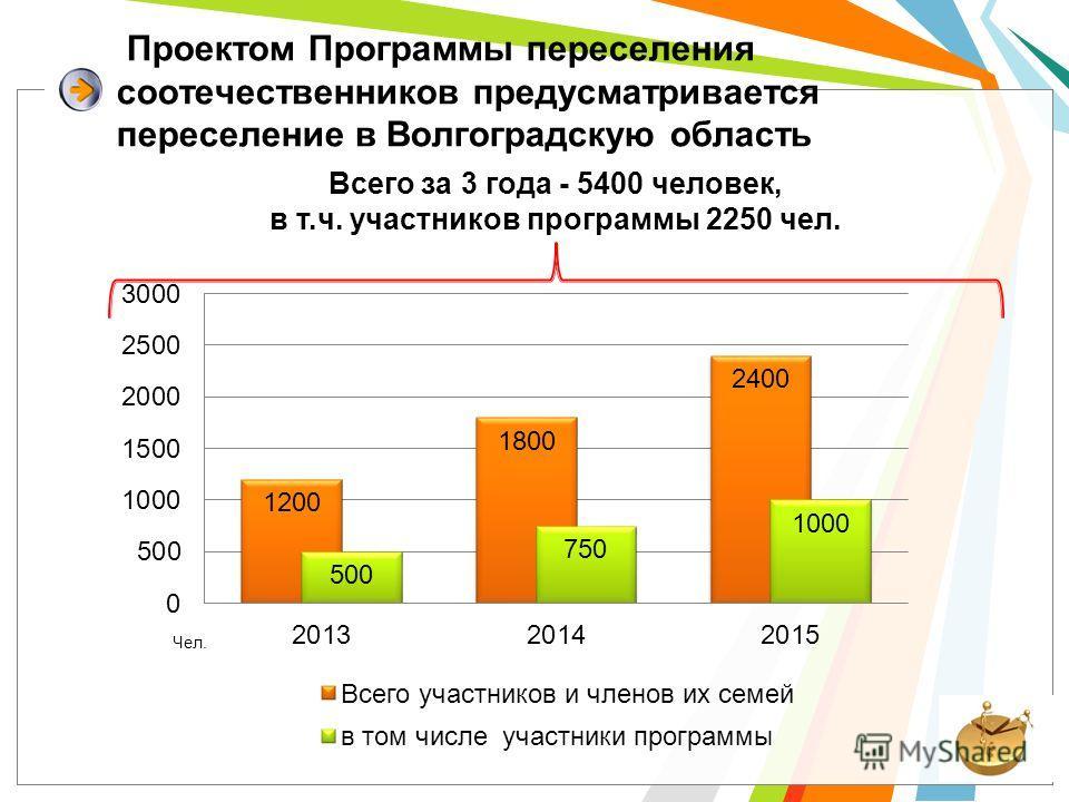 Проектом Программы переселения соотечественников предусматривается переселение в Волгоградскую область Всего за 3 года - 5400 человек, в т.ч. участников программы 2250 чел.