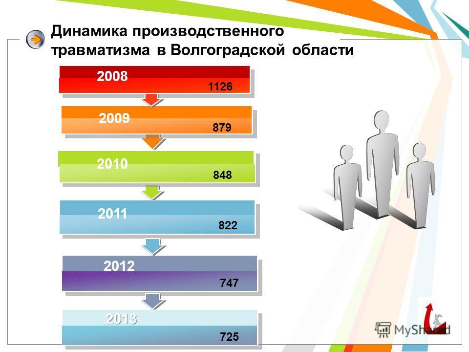 Динамика производственного травматизма в Волгоградской области 879 2009 848 822 2010 2011 747 2012 1126 2008 725 2013