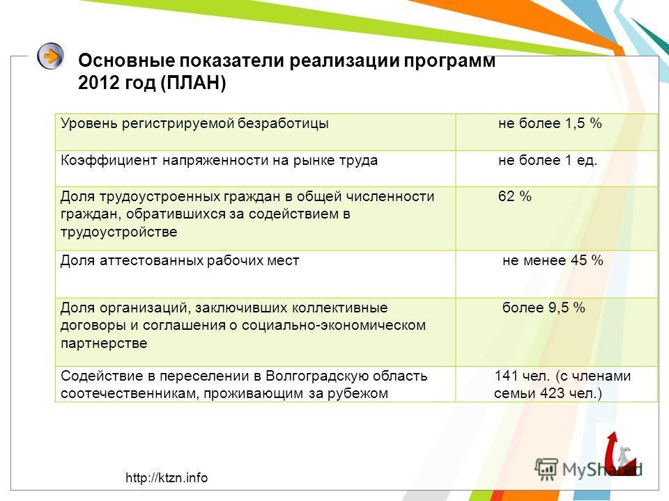Основные показатели реализации программ 2012 год (ПЛАН) Уровень регистрируемой безработицы не более 1,5 % Коэффициент напряженности на рынке труда не более 1 ед. Доля трудоустроенных граждан в общей численности граждан, обратившихся за содействием в