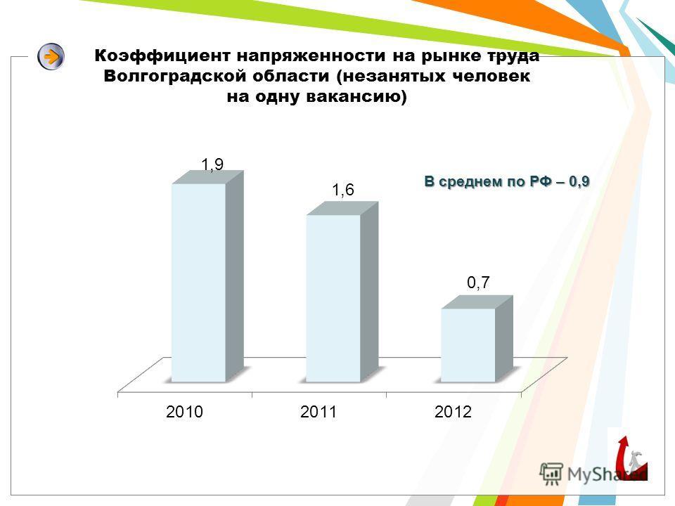 Коэффициент напряженности на рынке труда Волгоградской области (незанятых человек на одну вакансию)
