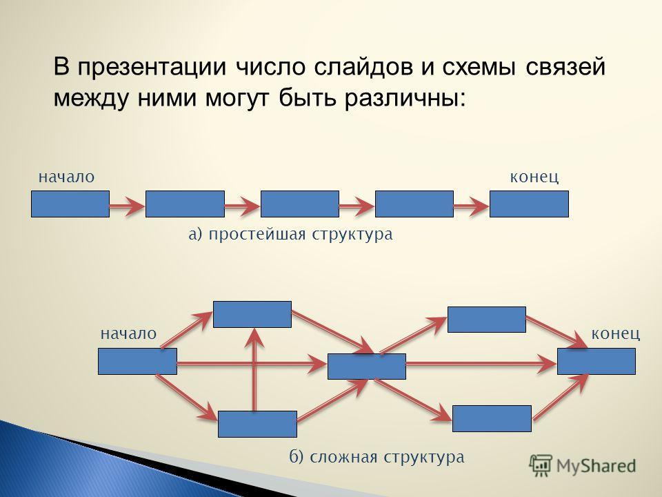Компьютерные презентации являются одним из типов мультимедийных проектов и представляют собой последовательность слайдов, содержащих мультимедийные объекты. Переход между слайдами осуществляется с помощью клавиши «пробел», кнопок мыши или управляющих