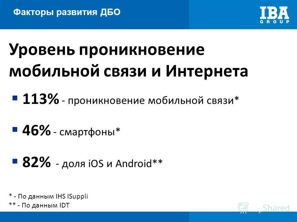 Факторы развития ДБО Уровень проникновение мобильной связи и Интернета * - По данным IHS ISuppli ** - По данным IDT 113% - проникновение мобильной связи* 46% - смартфоны* 82% - доля iOS и Android**