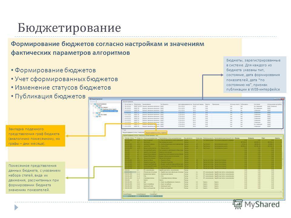 Формирование бюджетов согласно настройкам и значениям фактических параметров алгоритмов Формирование бюджетов Учет сформированных бюджетов Изменение статусов бюджетов Публикация бюджетов Бюджетирование Помесячное представления данных бюджета, с указа