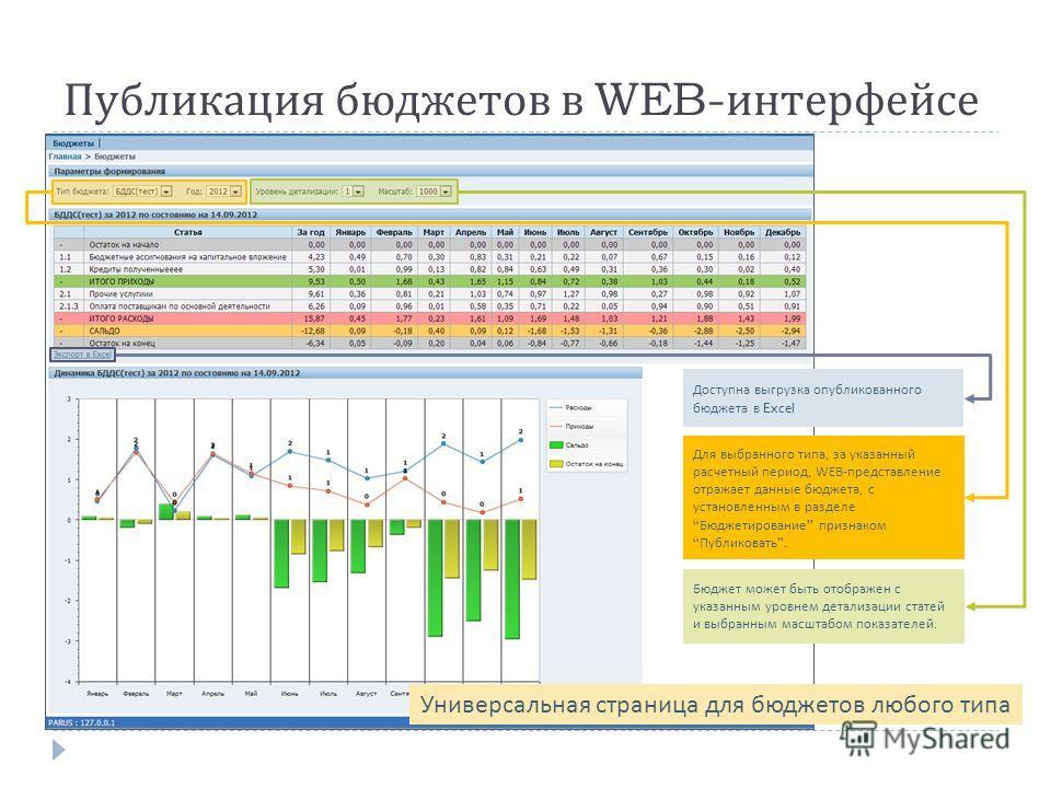 Публикация бюджетов в WEB- интерфейсе Для выбранного типа, за указанный расчетный период, WEB- представление отражает данные бюджета, с установленным в разделе Бюджетирование признаком Публиковать. Доступна выгрузка опубликованного бюджета в Excel Бю