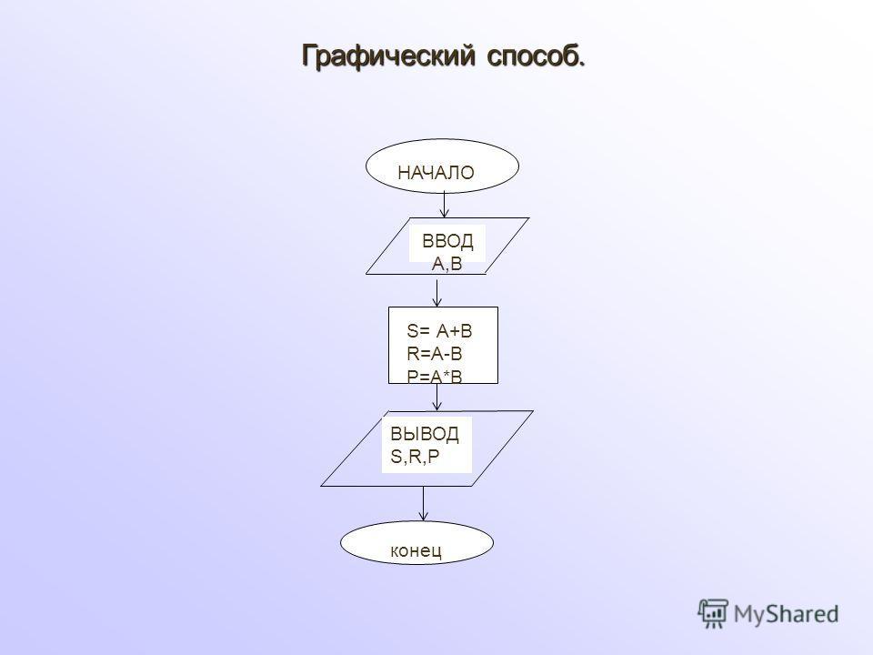НАЧАЛО ВВОД А,В S= А+В R=А-В P=А*В ВЫВОД S,R,P Графический способ. конец