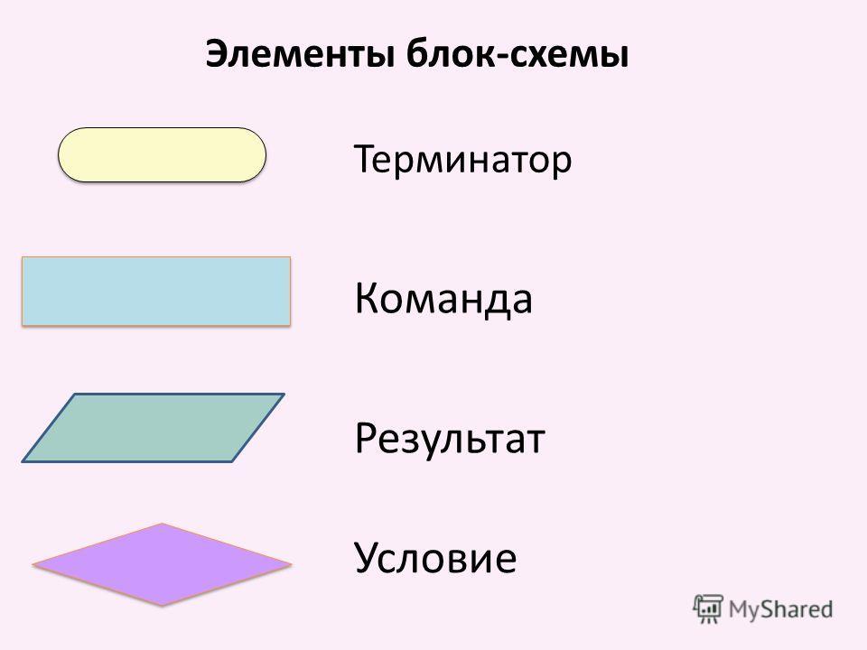 Терминатор Команда Результат Условие