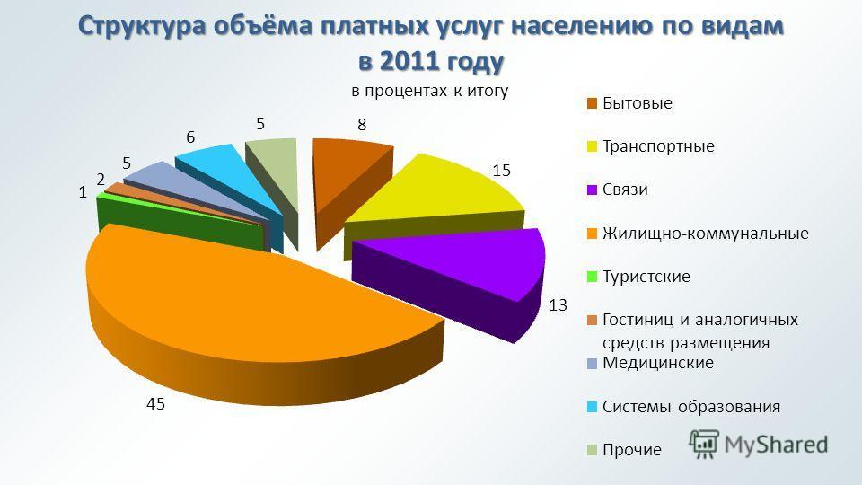 Структура объёма платных услуг населению по видам в 2011 году в процентах к итогу